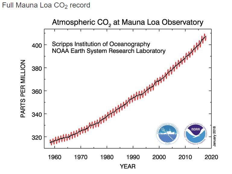Atmospheric CO2 in Mauna Loa