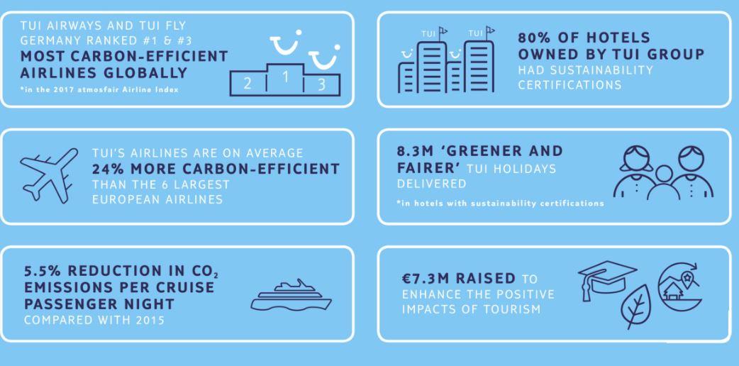 TUI Infographics
