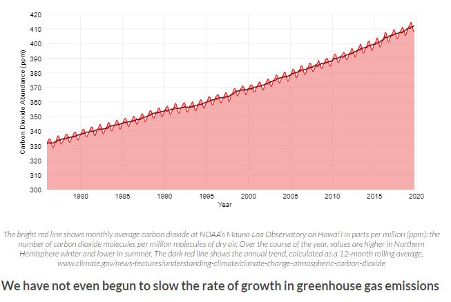 Greenhouse Gas Emissions Growth